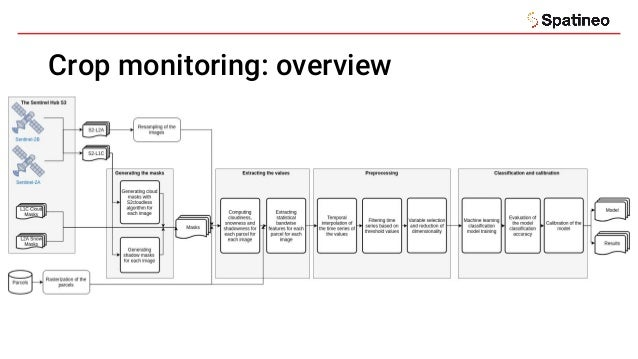 Crop monitoring: overview
