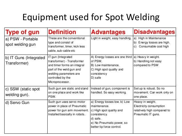 resistance spot welding defects ppt gmc fuse box diagrams gmc fuse box diagrams gmc fuse box diagrams gmc fuse box diagrams
