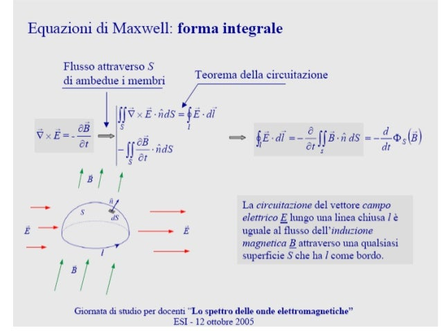 2.1.3 Propriedades das Ondas Planas• freqüência = no. de oscilações por segundo; [ f ]= Hz = s-1• comprimento de onda (λ),...