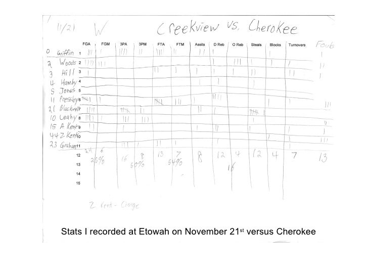 Stats I recorded at Etowah on November 21st versus Cherokee