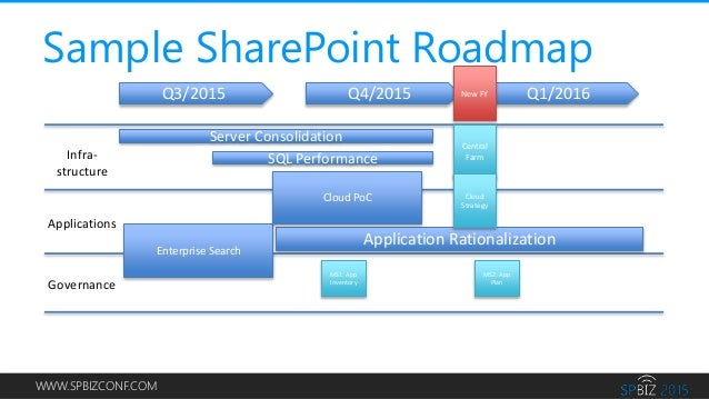 spbiz practical advice for developing your sharepoint roadmap. Black Bedroom Furniture Sets. Home Design Ideas