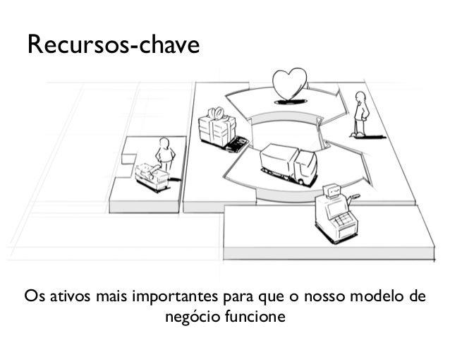 Parcerias-ChaveRede de fornecedores e parceiros que fazem o modelo denegócio funcionar.