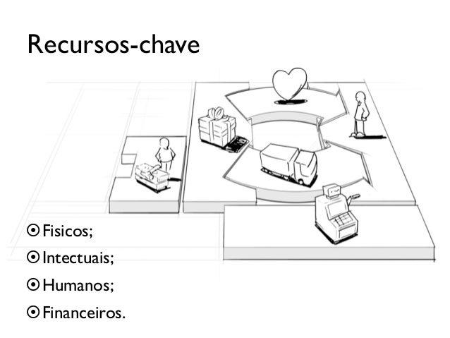 Parcerias-ChavePara quê:¤Otimização e economias de escala.¤Redução do risco e incerteza;¤Compra de determinados recu...