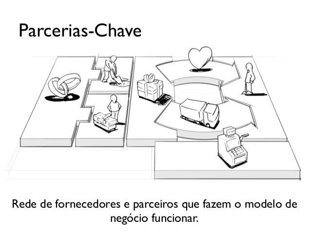 O processo...Procura pelo modelo de negócio ideale apropriadoEsquema num Guardanapo Canvas  Desenhar um caso ...