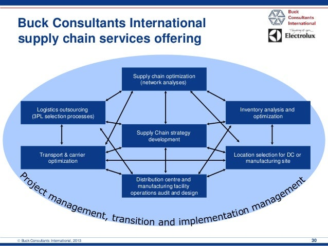 optimizing distribution channels next geneneration of value Opportunity to transform retail bank distribution network to connect strategy however i would highlight 6 areas which can deliver the most value i call it omni-channel these operating principles will be a great tool to build the next generation of distribution networks for a.