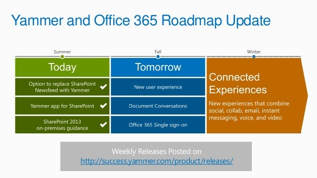 Spca2013 yammer and sharepoint happily married - Yammer office 365 integration ...