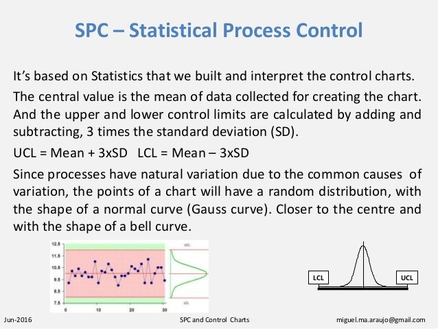 SPC and Control Charts