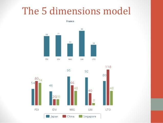 """Projet ficitf """"bien communiquer avec un public asiatique""""  Slide 3"""