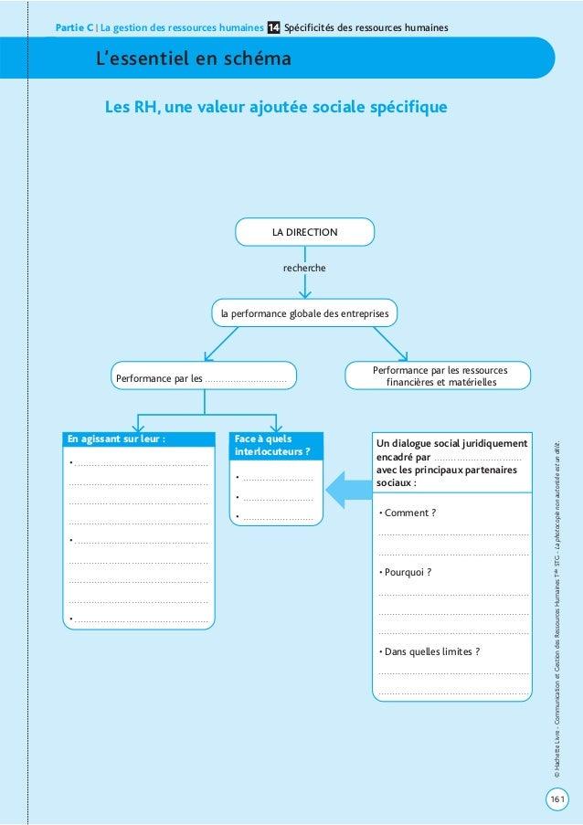 L'essentiel en schéma Les RH, une valeur ajoutée sociale spécifique Partie C | La gestion des ressources humaines Spécific...