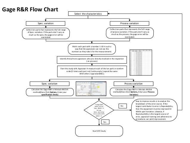 spc implementation flow chart rh slideshare net process flow diagram template process flow diagram elements