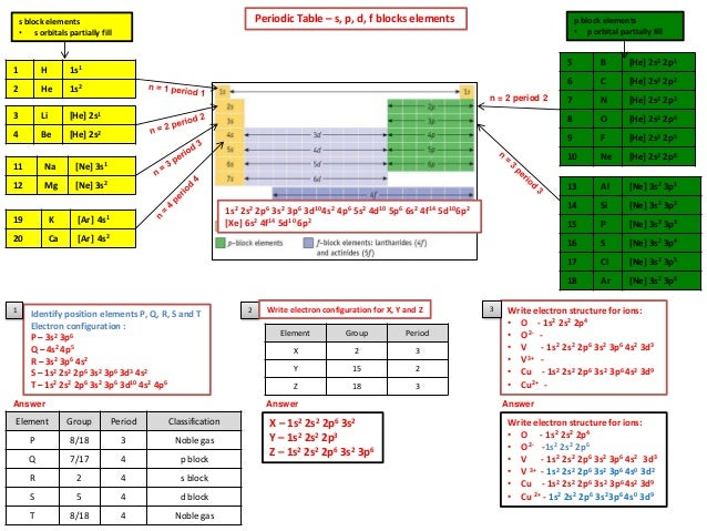 Ib chemistry on quantum numbers and electronic configuration periodic table urtaz Images