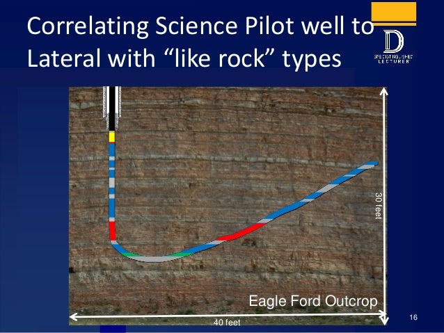 """ClusterAnalysis Correlating Science Pilot well to Lateral with """"like rock"""" types 16 40 feet 30feet Eagle Ford Outcrop"""