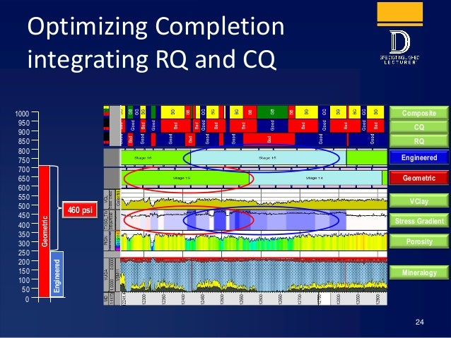 Optimizing Completion integrating RQ and CQ 24 RQ CQ Composite VClay Stress Gradient Porosity Mineralogy Geometric Geometr...