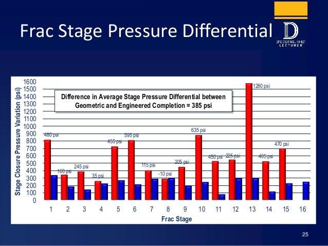 Frac Stage Pressure Differential 25 480 psi 160 psi 245 psi 35 psi 455 psi 595 psi 115 psi -10 psi 205 psi 635 psi 450 psi...