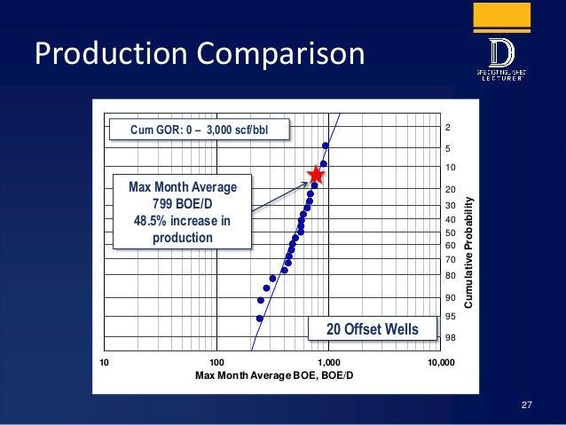 Production Comparison 27 2 5 10 20 30 40 50 60 70 80 90 95 98 - 2. 33 - 1. 83 - 1. 33 - 0. 83 - 0. 33 0. 17 0. 67 1. 17 1....