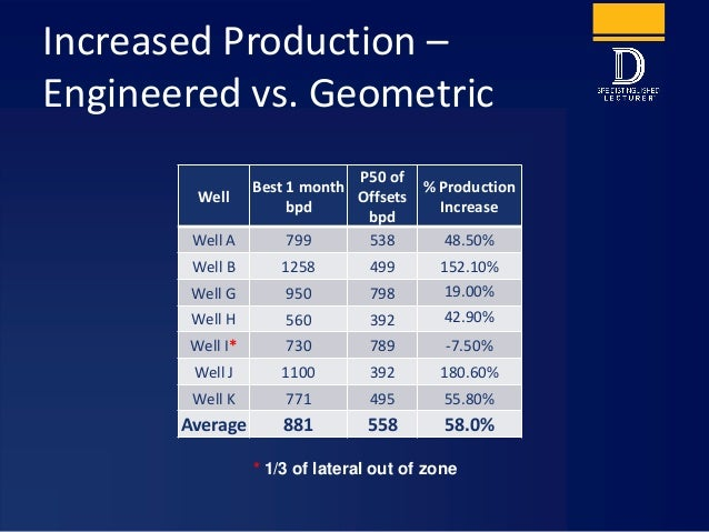 Increased Production – Engineered vs. Geometric Well Best 1 month bpd P50 of Offsets bpd % Production Increase Well A 799 ...
