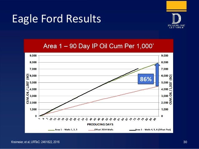 Eagle Ford Results 30 86% Kreimeier, et al, URTeC: 2461822, 2016