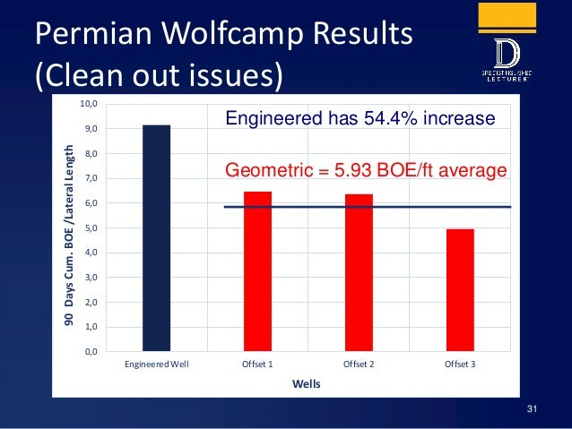Permian Wolfcamp Results (Clean out issues) 31 0,0 1,0 2,0 3,0 4,0 5,0 6,0 7,0 8,0 9,0 10,0 Engineered Well Offset 1 Offse...