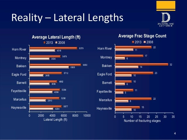 Reality – Lateral Lengths 4204 2910 4064 3556 2485 6908 3536 4516 5677 5290 5384 4882 5712 9050 5479 8379 0 2000 4000 6000...
