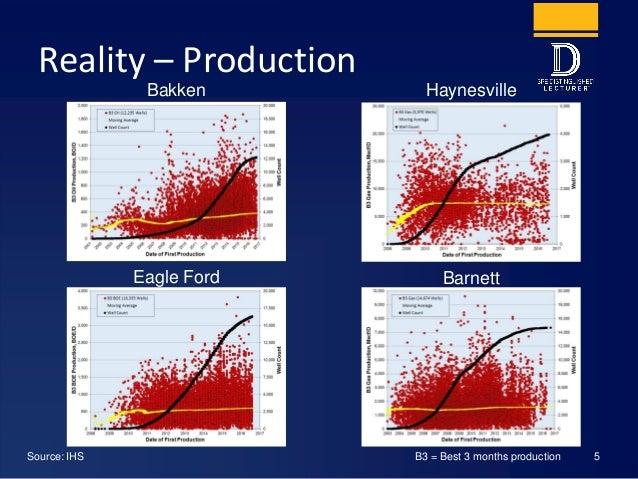 Reality – Production Source: IHS B3 = Best 3 months production 5 Haynesville Barnett Bakken Eagle Ford