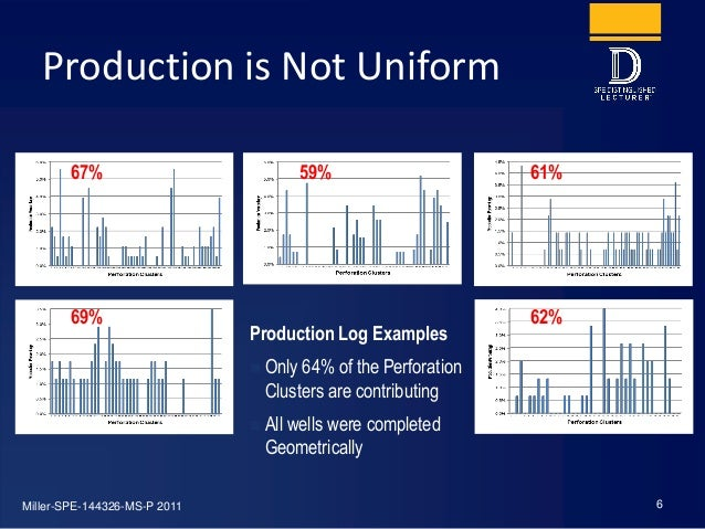 Production is Not Uniform 6 Production Log Examples  Only 64% of the Perforation Clusters are contributing  All wells we...