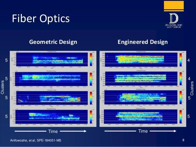 Fiber Optics Geometric Design Engineered Design 8Anifowoshe, et al, SPE-184051-MS 5 5 5 5 4 4 5 5 Clusters Clusters Time T...