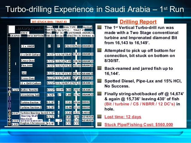 BHA: 3 BHA TYPE : Vertical DATE: WELL : TINAT #3 JOB N° : RIG: SF 162 ARAMCO GRAPHIC DESCRIPTION OD (in) ID (in) LENGTH ( ...