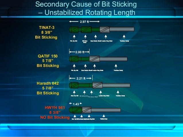 Secondary Cause of Bit Sticking – Unstabilized Rotating Length Bit Box Stab Pin Up Bit Box Down Shaft Lower Brg Stab Turbi...