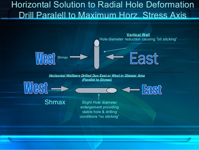 Horizontal Solution to Radial Hole Deformation Drill Paralell to Maximum Horz. Stress Axis Horizontal Wellbore Drilled Due...