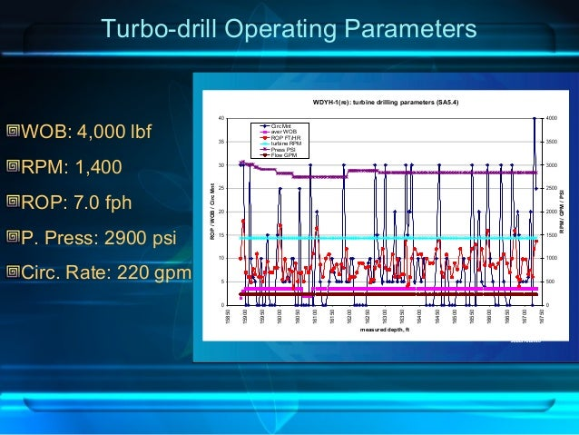 Turbo-drill Operating Parameters WDYH-1(re): turbine drilling parameters (SA5.4) 0 5 10 15 20 25 30 35 40 15850 15900 1595...