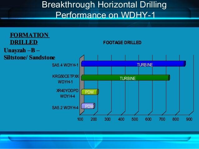 Breakthrough Horizontal Drilling Performance on WDHY-1 100 200 300 400 500 600 700 800 900 SA5.2 WDYH-4 XR40YODPD WDYH-4 K...