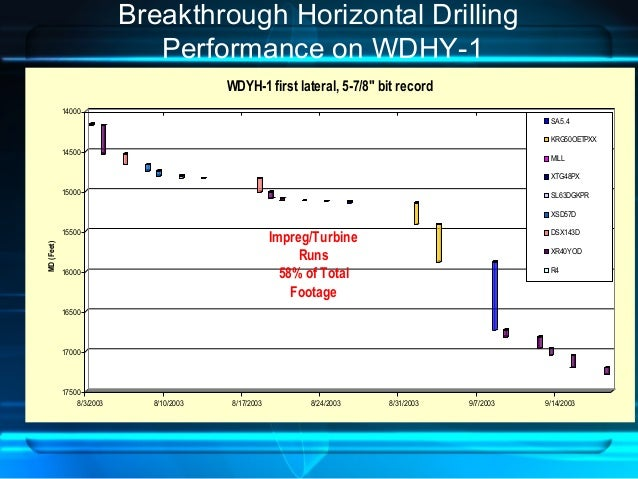 Breakthrough Horizontal Drilling Performance on WDHY-1 14000 14500 15000 15500 16000 16500 17000 17500 MD(Feet) 8/3/2003 8...