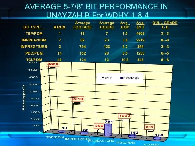 "AVERAGE 5-7/8"" BIT PERFORMANCE IN UNAYZAH-B For WDHY-1 & 4 BIT TYPE # RUN Average FOOTAGE Average HOURS Avg. ROP Avg. $/FT..."
