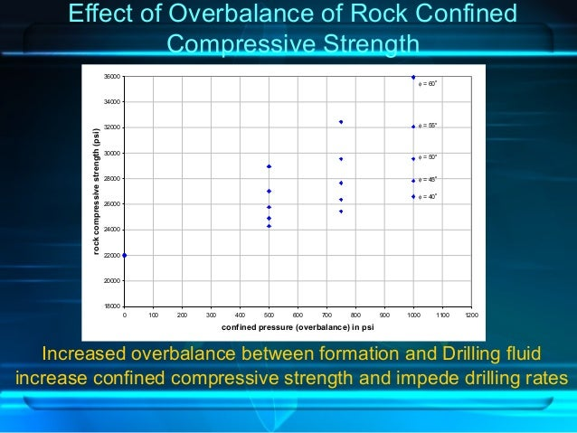 Effect of Overbalance of Rock Confined Compressive Strength Increased overbalance between formation and Drilling fluid inc...