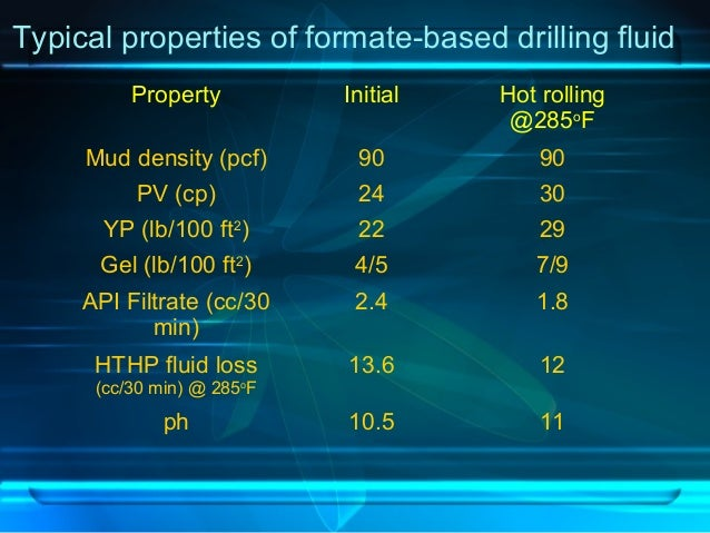 Typical properties of formate-based drilling fluid Property Initial Hot rolling @285o F Mud density (pcf) 90 90 PV (cp) 24...