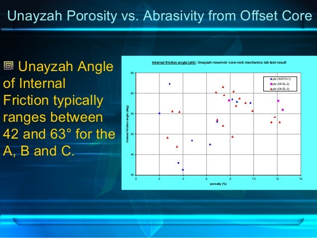 Internal friction angle (phi): Unayzah reservoir core rock mechanics lab test result 40 45 50 55 60 65 0 2 4 6 8 10 12 14 ...