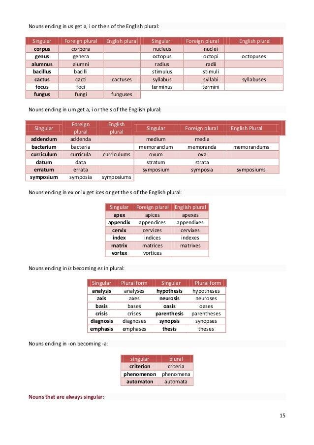 English grammar, parts of speech