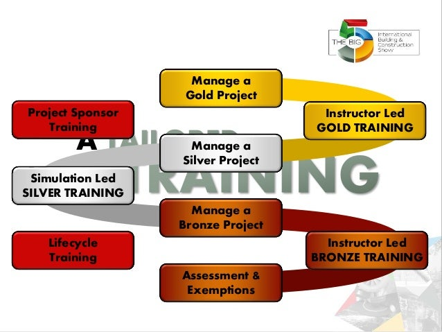 A Instructor Led BRONZE TRAINING Manage a Bronze Project Manage a Silver Project Manage a Gold Project Simulation Led SILV...