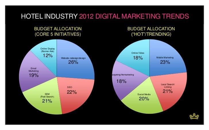Digital Marketing Nurture Strategy on Nature's Terms: Restaurants + H…
