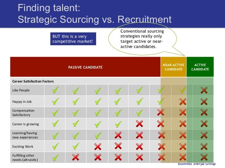 recruitment strategy examples