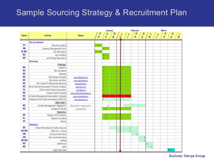 recruitment action plan template - human resources and recruitment in startups