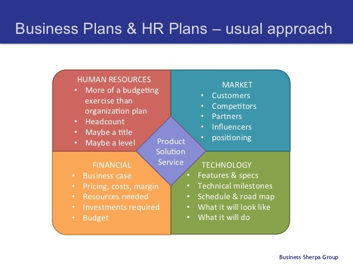 Hr Business Plan Template  ApigramCom