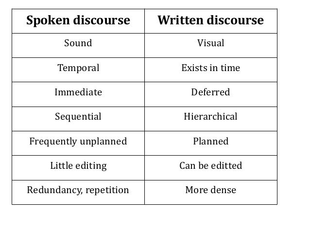 Productive skills writing and speaking effectively