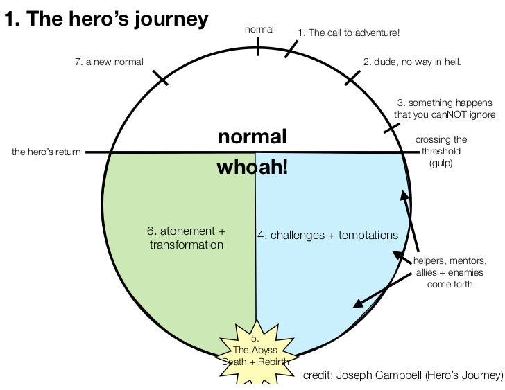 1. The hero's journey                              normal       1. The call to adventure!               7. a new normal   ...