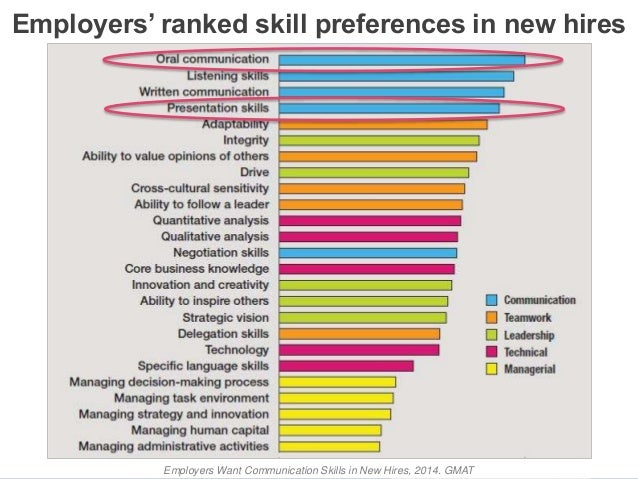 Image result for skills employers want 2018