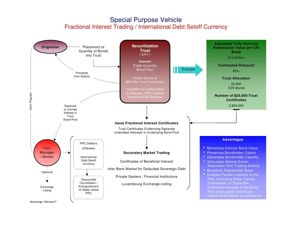 Special Purpose Vehicle                                Fractional Interest Trading / International Debt Setoff Currency   ...