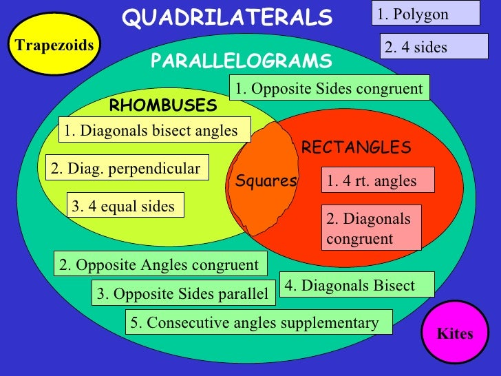 Special Quadrilaterals All Of Chapter 8