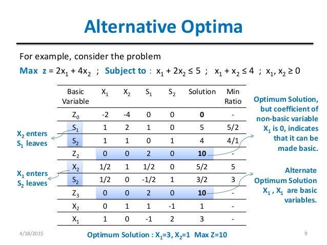 Simplex Method Pdf