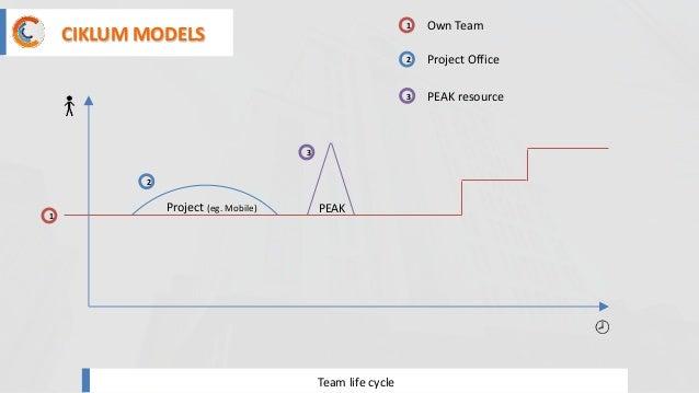Team life cycle 1 Project (eg. Mobile) 1 Own Team 2 2 Project Office 3 PEAK resource 3 PEAK CIKLUM MODELS