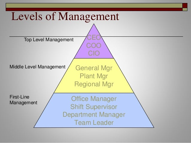 levels of management Pyramid diagram this pyramid chart example is supplied with the conceptdraw pyramid diagrams solution this is a model of information management systems classification.